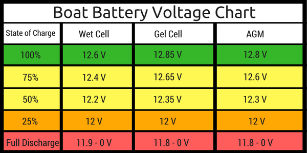 Boat Battery Voltage Chart